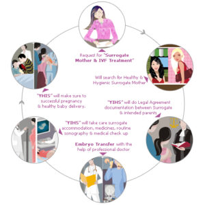 Steps to Surrogacy Process_diagram